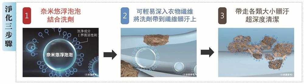 TOSHIBA變頻洗衣機 變頻奈米泡泡洗衣機  奈米深層淨化  TOSHIBA19