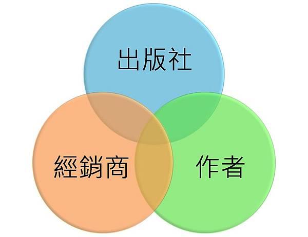 暢銷書三大關鍵