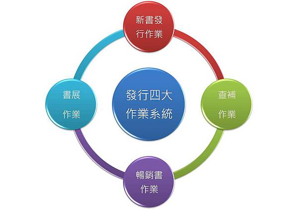 出版品發行四大作業系統