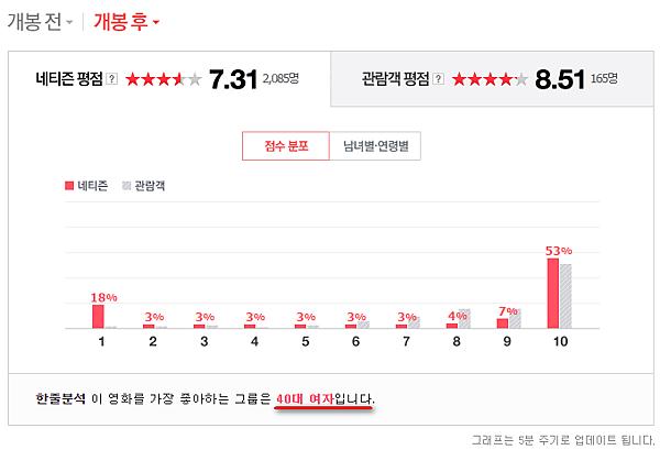 韓國電影│我在韓國看電影【今天的戀愛 오늘의 연애】~韓國人反應跟我想像差很多