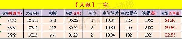 大硯-二宅 實價登錄0903