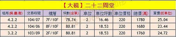 大硯-二十二間堂 實價登錄0903