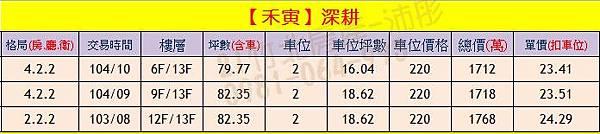 禾寅-深耕 實價登錄0904