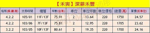 禾寅-深耕禾豐 實價登錄0904