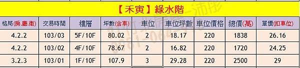禾寅-綠水階 實價登錄0904