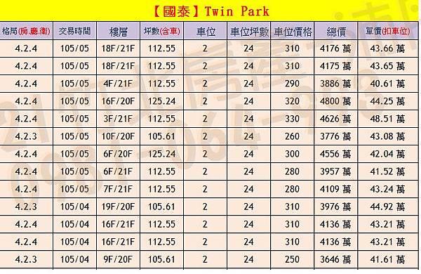 國泰-Twin Park 實價登錄0904