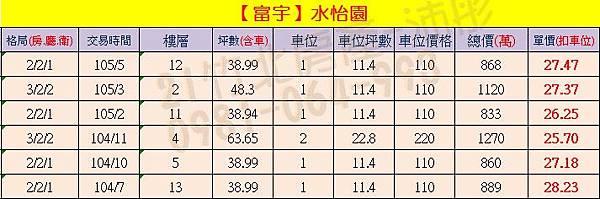 富宇-水怡園 實價登錄0904