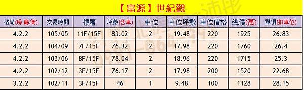 富源-世紀觀 實價登錄0904