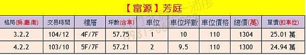 富源-芳庭 實價登錄0904