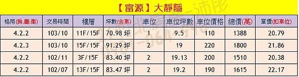 富源-大靜隱 實價登錄0904
