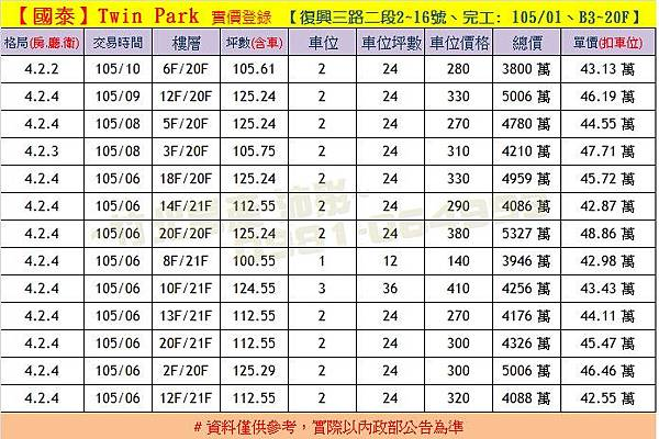 國泰-Twin Park