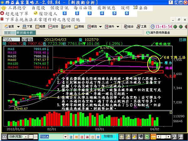 20120403現貨日線圖