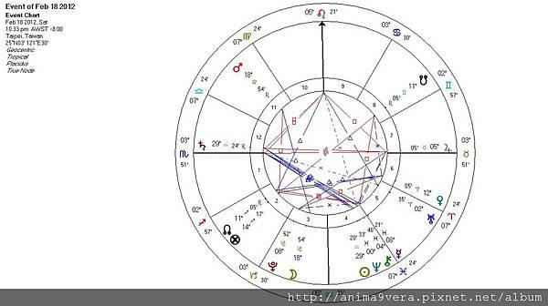 [Horary] Astrology, MC & Analgesic2