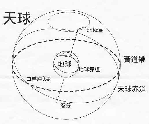 三家占星學概論(吠陀中篇)2.jpg