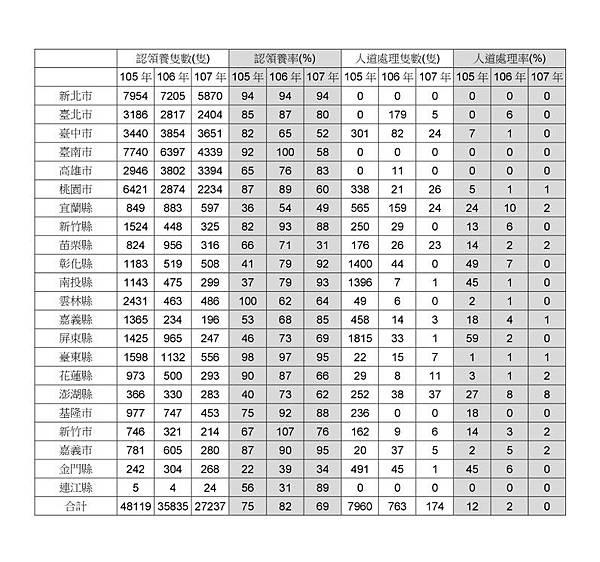 105_107全國縣市數據1-1.jpg