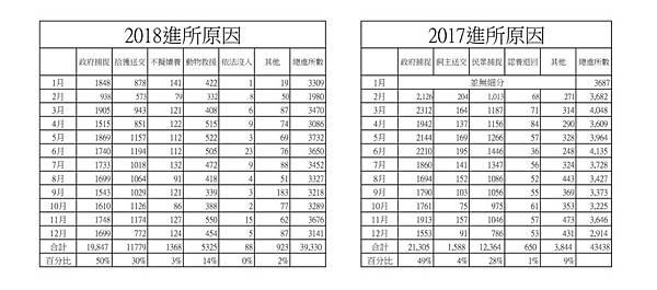 2017_2018進所原因數據整理.jpg