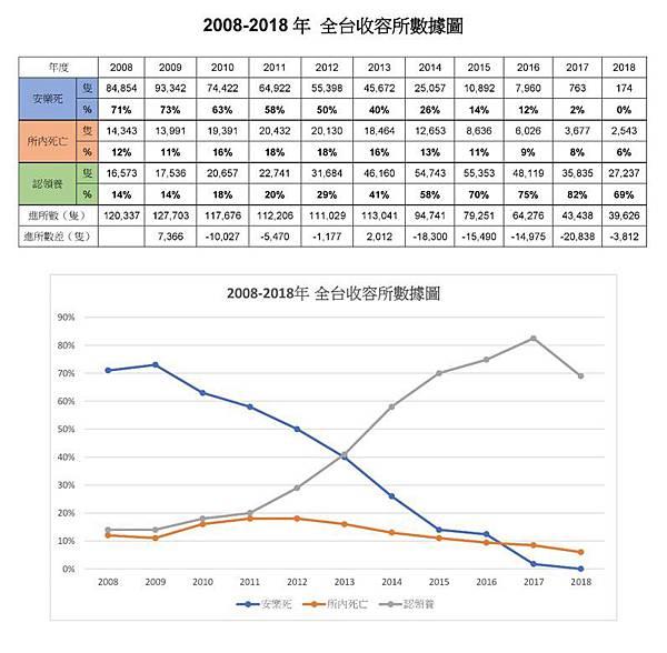 2008_2018全台收容所數據走向.jpg