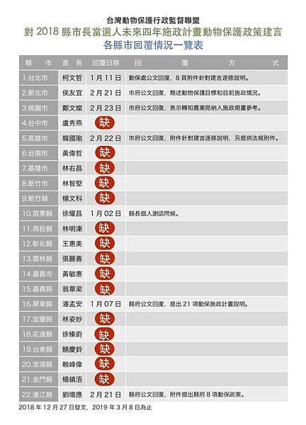 20190308動督盟行政監督第一季.jpg