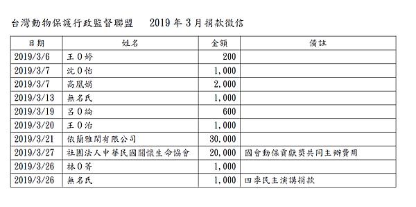 201903動督盟捐款徵信.png