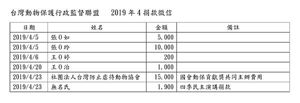 201904動督盟捐款徵信.png