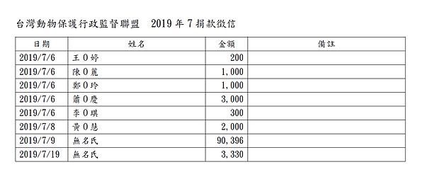 201907動督盟捐款徵信.png