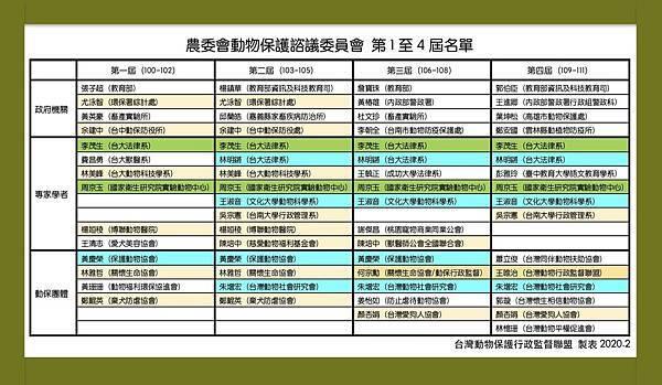 農委會第1-4屆動保諮議委員 拷貝.jpg
