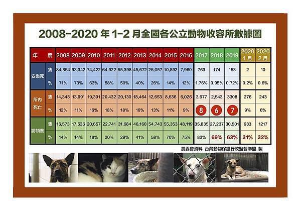 2008-2019(1-2)全台收容所數據圖 拷貝.jpg