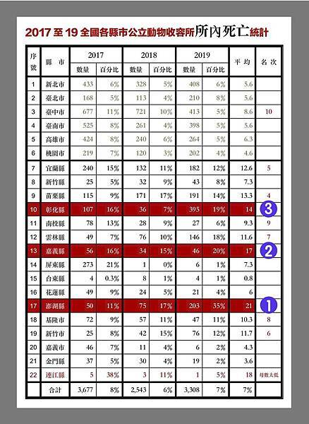 2016至2019各縣市所內死亡統計.jpg