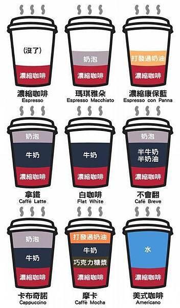 一眼瞭解咖啡