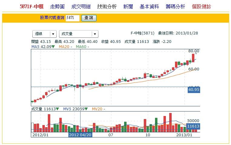 F-中租-201204-40元