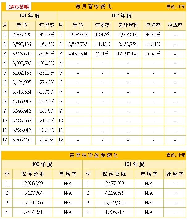 2475-201304-營收盈餘
