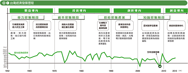 引-台灣經濟發展歷程圖.png