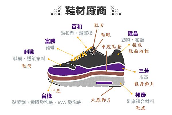 引_鞋材供應概念股2.png