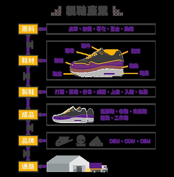 製鞋業產銷流程圖-股感知識庫 (Leo, 2016)