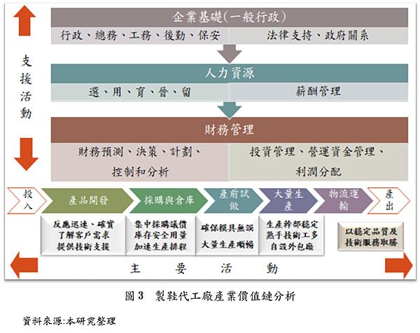 製鞋代工廠產業價值鏈分析_by Ann