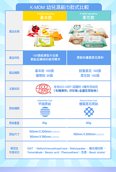 K-MOM濕紙巾新圖檔-中文_副本