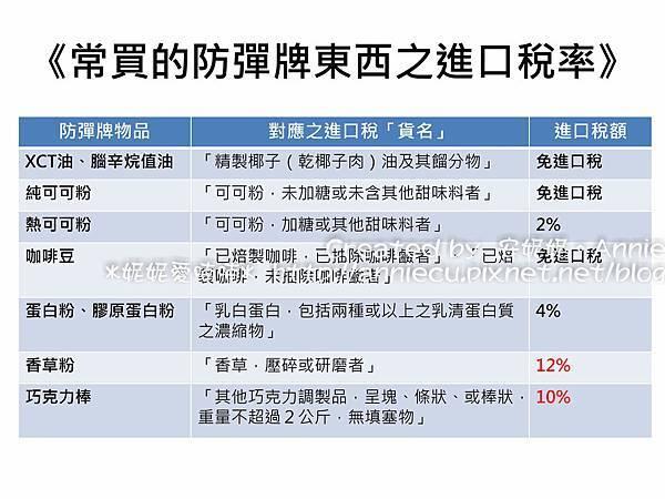 防彈牌之進口稅率-1.jpg