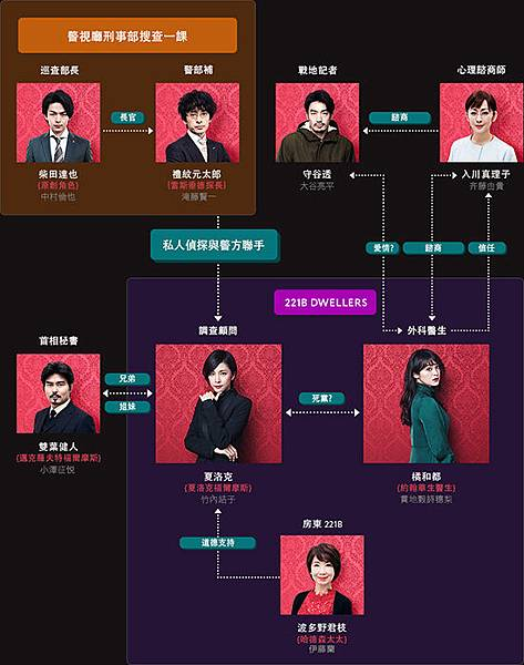 relationship-chart-zh