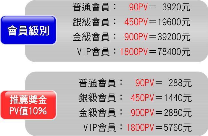 制度獎金級別.png