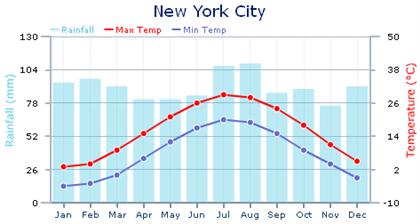 NYC- weather
