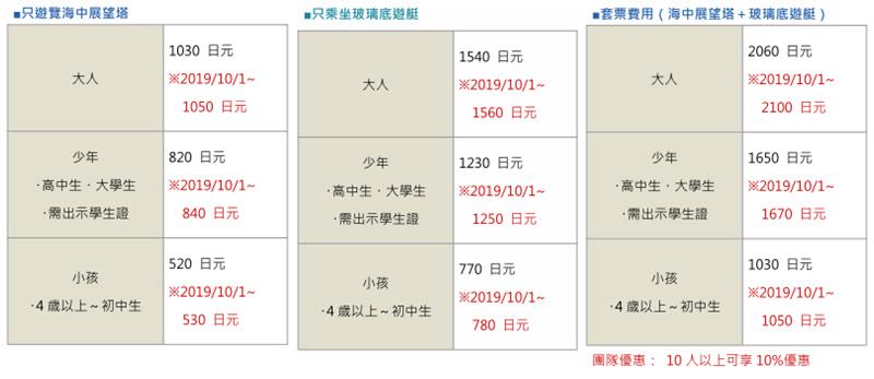 部瀨名海中公園門票