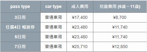北海道JR PASS票價