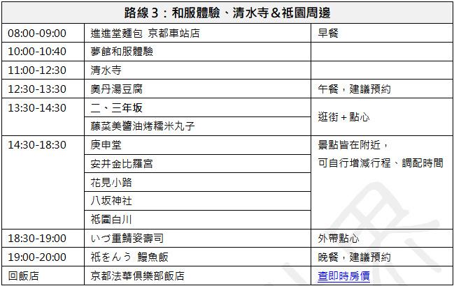 京都自由行行程表