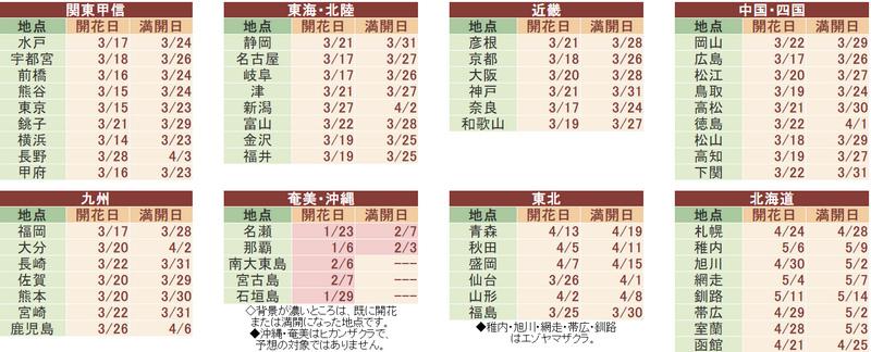 日本各地櫻花預測 Weathermap 5.jpg
