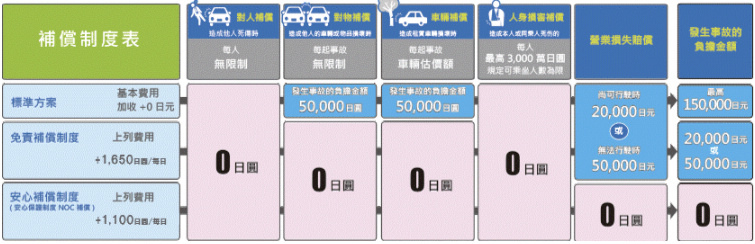 沖繩租車保險
