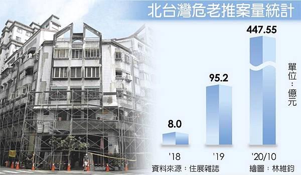 北台灣危老推案量統計-資料來源住展雜誌.jpg
