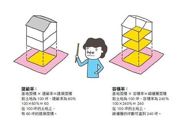 房屋建蔽率是什麼意思