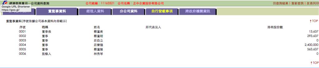 正中 1040714 董監事