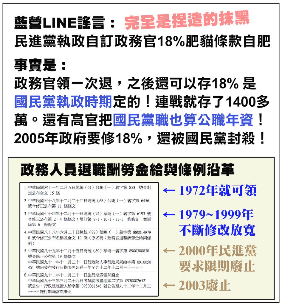 國民黨政務官18%肥貓