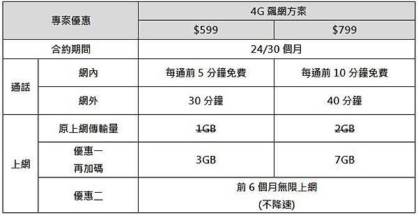 台哥大599中高4G資費